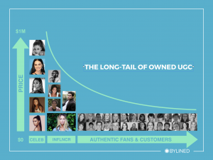 The Long Tail of UGC